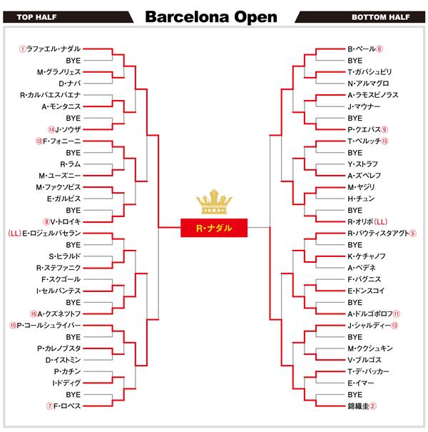 バルセロナ2016 最終ドロー