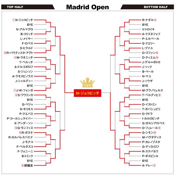 マドリードオープン2016 ドロー