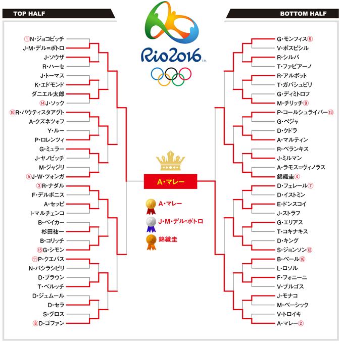 Rio-olympic_draw (5)