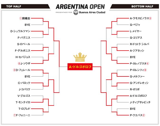 アルゼンチンオープン2017 最終ドロー