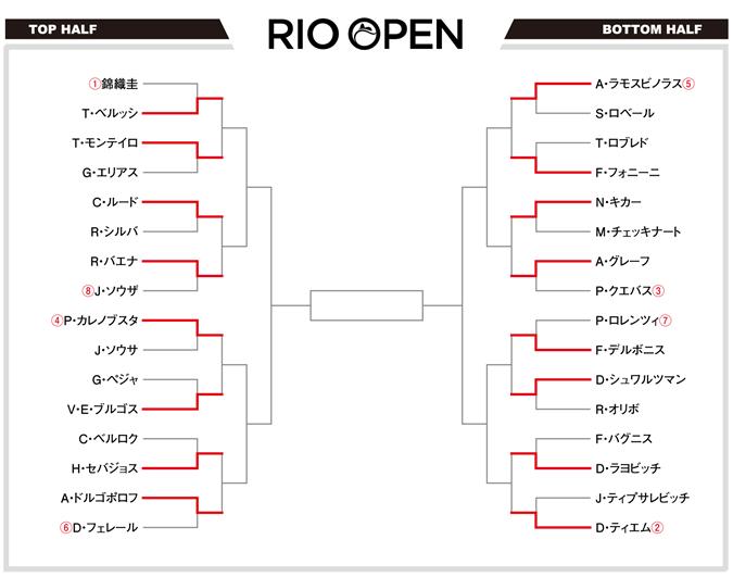 リオオープン2017 ドロー表