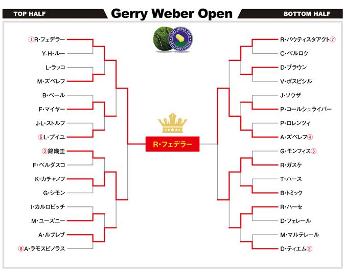 ゲリーウェバーオープン2017 ドロー表
