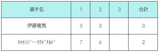 ダラスチャレンジャー2018 1回戦 伊藤竜馬