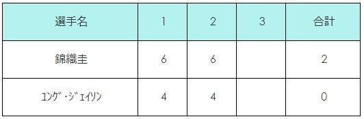 ダラスチャレンジャー2018 準決勝