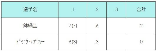 ダラスチャレンジャー2018 準々決勝