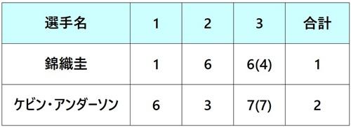 ニューヨークオープン2018 準決勝 対戦表