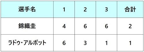 ニューヨークオープン2018 準々決勝 対戦表