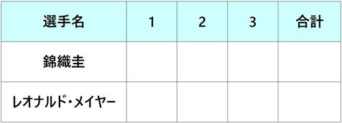 パリバオープン2018 錦織圭