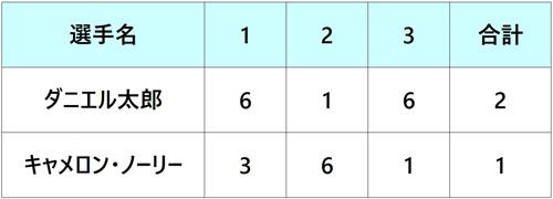 パリバオープン2018 ダニエル太郎 1回戦