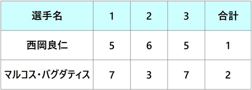 パリバオープン2018 西岡良仁