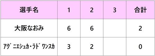 パリバオープン2018 大坂なおみ