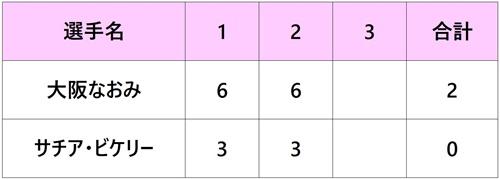 パリバオープン2018 3回戦