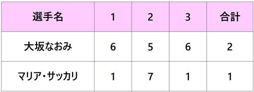 パリバオープン2018 大阪なおみ 4回戦