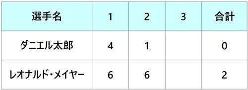 パリバオープン2018 ダニエル太郎 3回戦