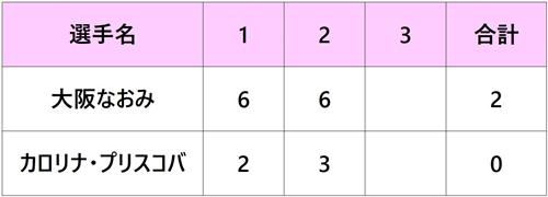 パリバオープン2018 大阪なおみ 準々決勝