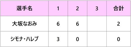 パリバオープン2018 大阪なおみ 準決勝