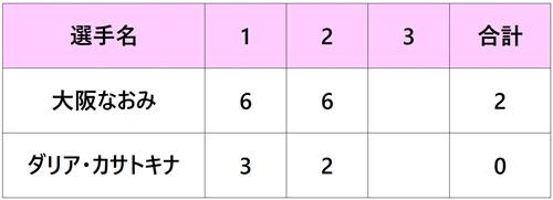 パリバオープン2018 女子 ファイナル