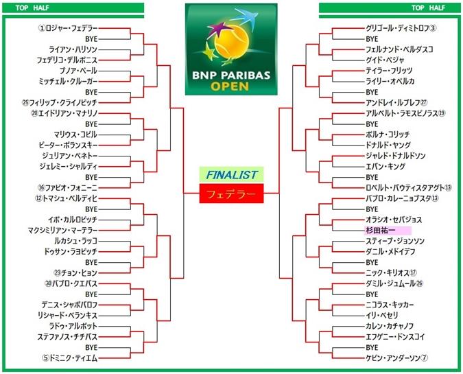 パリバオープン2018 ドロー表1