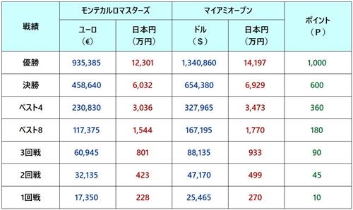 モンテカルロマスターズ2018 賞金