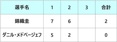 モンテカルロマスターズ2018 錦織圭 2回戦