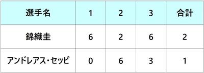 モンテカルロ・マスターズ2018 錦織圭 3回戦