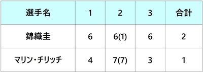 モンテカルロマスターズ2018 錦織圭 準々決勝