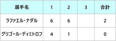 モンテカルロマスターズ2018 ナダル 準決勝
