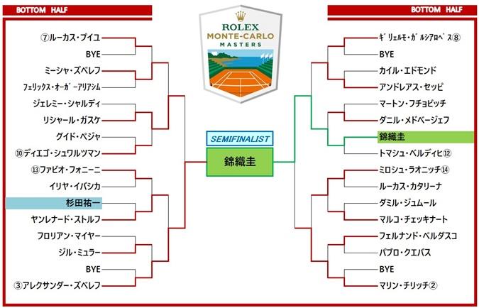 モンテカルロ・マスターズ2018 ドロー表2