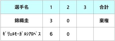 バルセロナオープン2018 錦織圭 2回戦