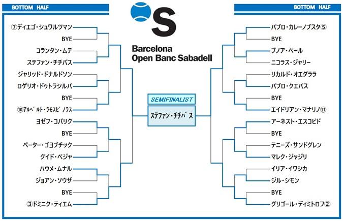 バルセロナオープン2018 ドロー表2