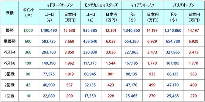 マドリードオープン2018 賞金
