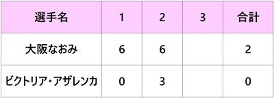 イタリア国際2018 大坂なおみ 1回戦