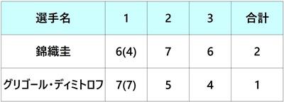 イタリア国際2018 錦織圭 2回戦