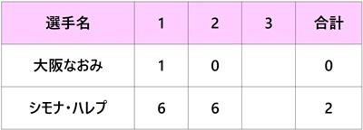 イタリア国際2018 大坂なおみ 2回戦