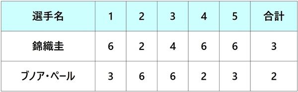 全仏オープン2018 錦織圭 2回戦