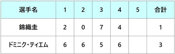 全仏オープン2018 錦織圭 4回戦