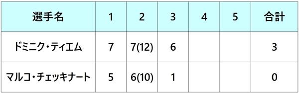 全仏オープン2018 準決勝1