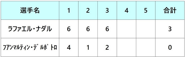 全仏オープン2018 準決勝2