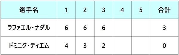 全仏オープン2018 決勝