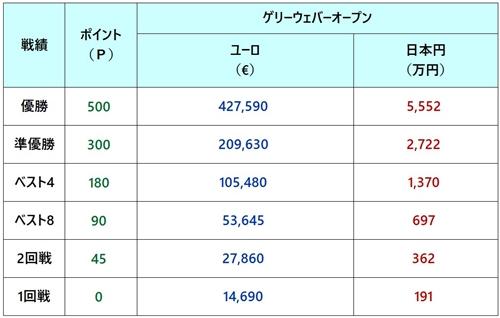 ゲリーウェバーオープン2018 賞金