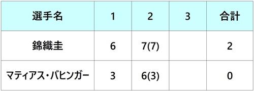 ゲリーウェバーオープン2018 錦織圭 1回戦