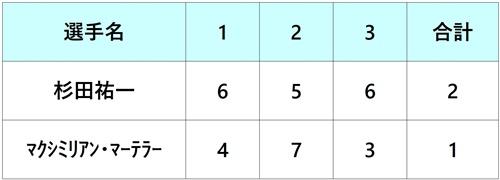 ゲリーウェバーオープン2018 杉田祐一 1回戦