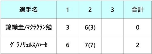 ゲリーウェバーオープン2018 錦織圭 ダブルス 1回戦