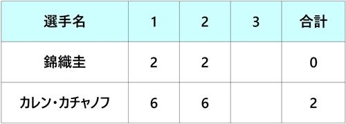 ゲリーウェバーオープン2018 錦織圭 2回戦
