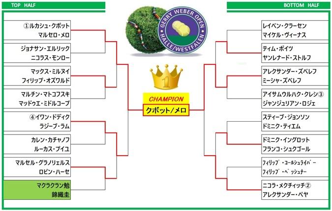 ゲリーウェバーオープン2018 ダブルス ドロー表