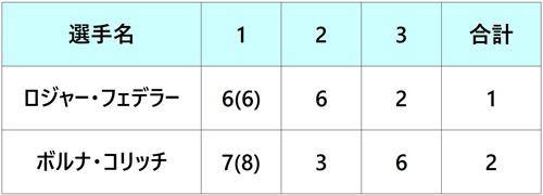 ゲリーウェバーオープン2018 決勝