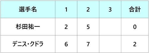 ゲリーウェバーオープン2018 杉田祐一 準々決勝