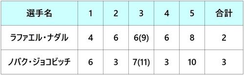 ウィンブルドン2018 準決勝2