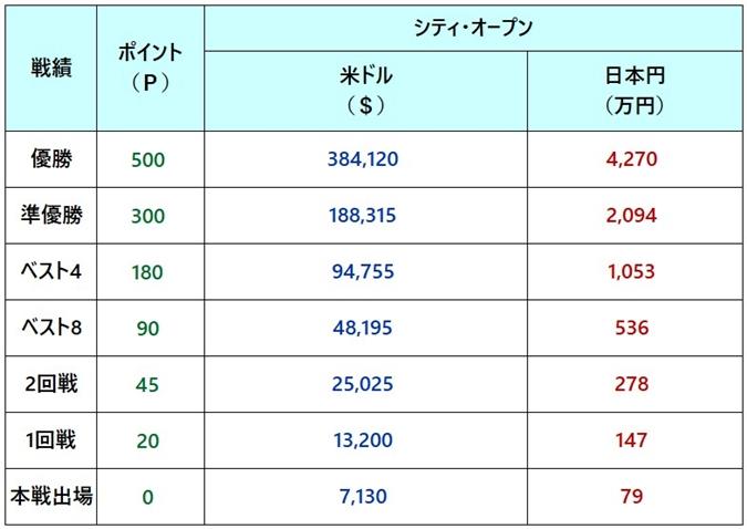 シティ・オープン2018 賞金