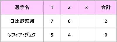シティ・オープン2018 日比野菜緒 1回戦